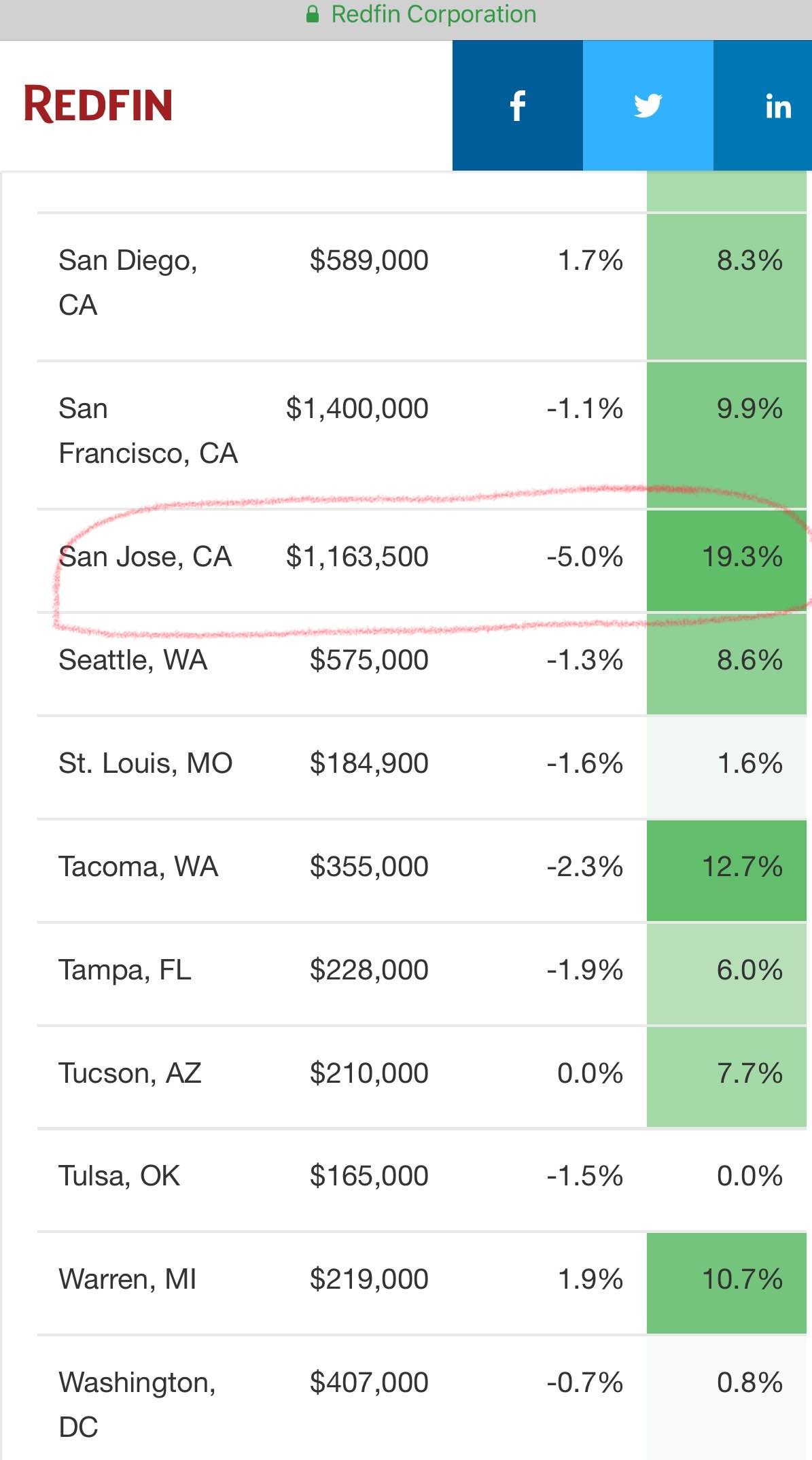 San Jose home prices drop by 5% in July