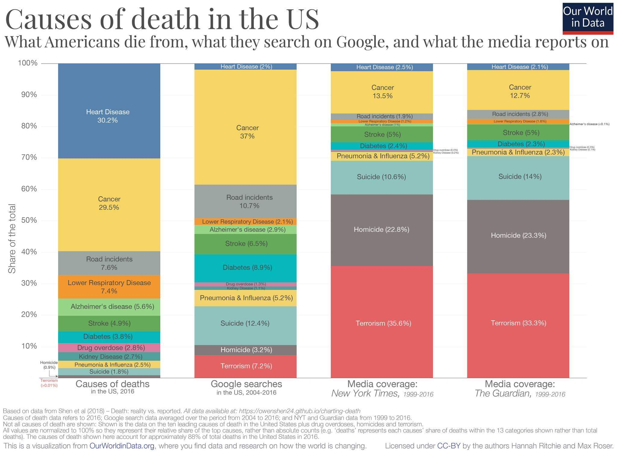 Causes of death in US