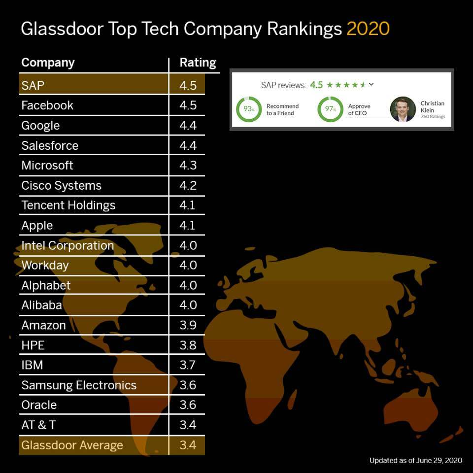 Glassdoor Top Tech Companies 2020 Blind