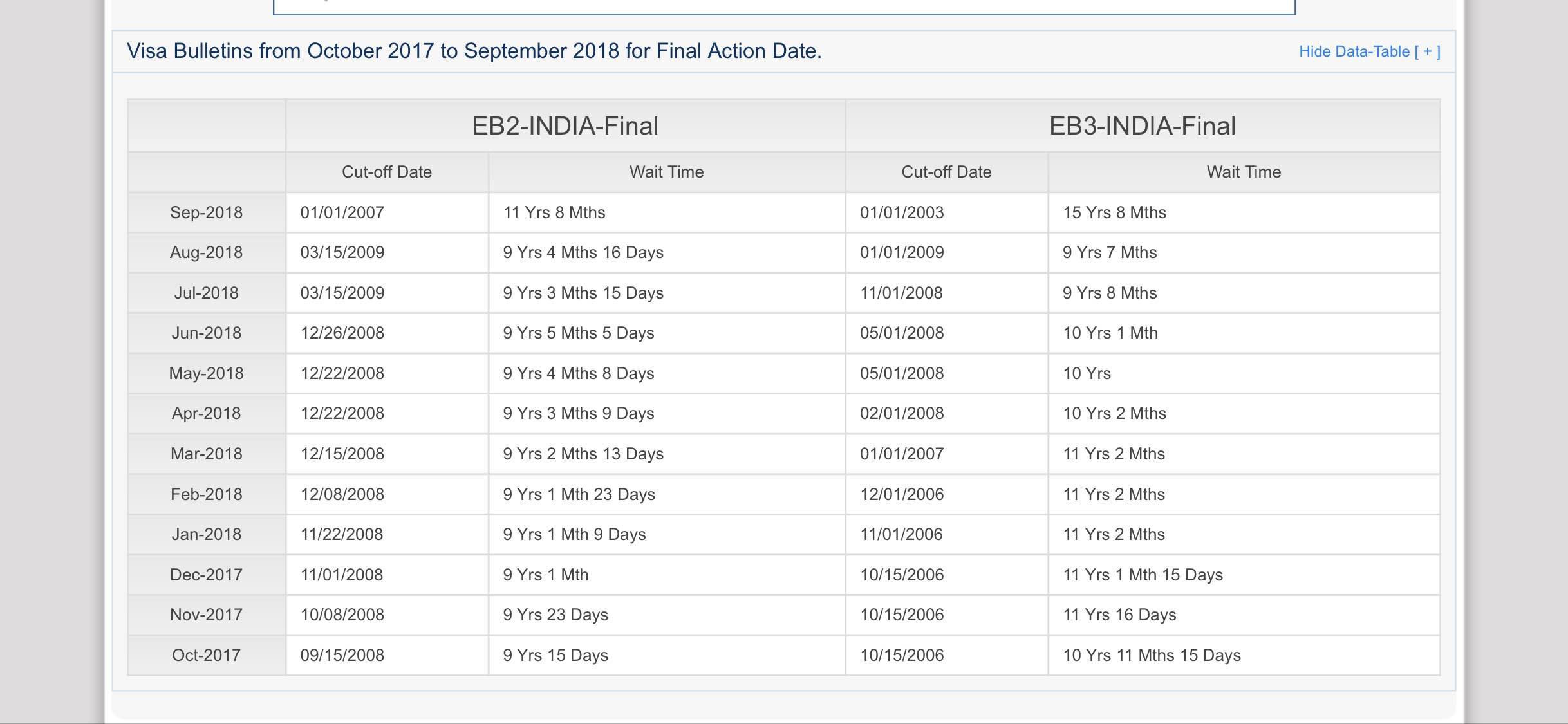 Work VISA: EB3 and EB2 priority dates for India - Blind