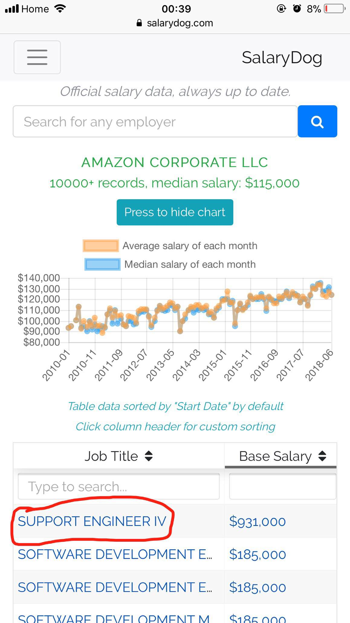 Compensation: Support engineer at Amazon makes 900k base