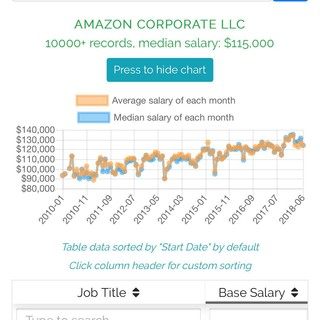 Support engineer at Amazon makes 900k base?