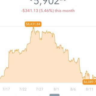 Bitcoin's crashing!!!  Time to buy?