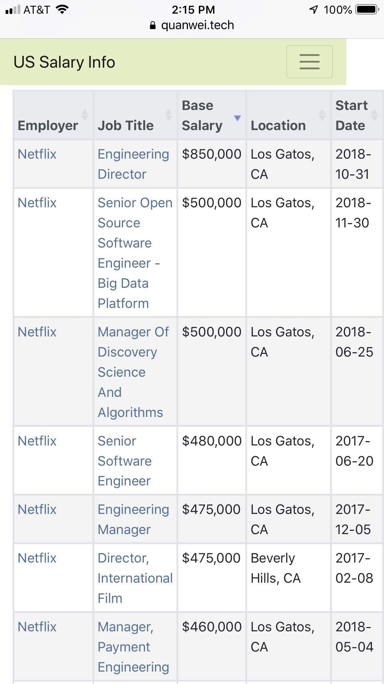 Compensation: Netflix salary is so high!!! - Blind