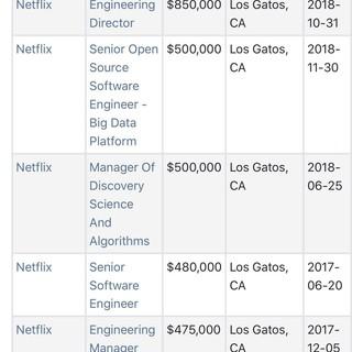 Netflix salary is so high!!!