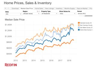 Redfin Bay Area data