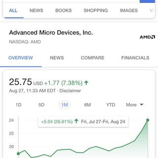 Get on the AMD gain train