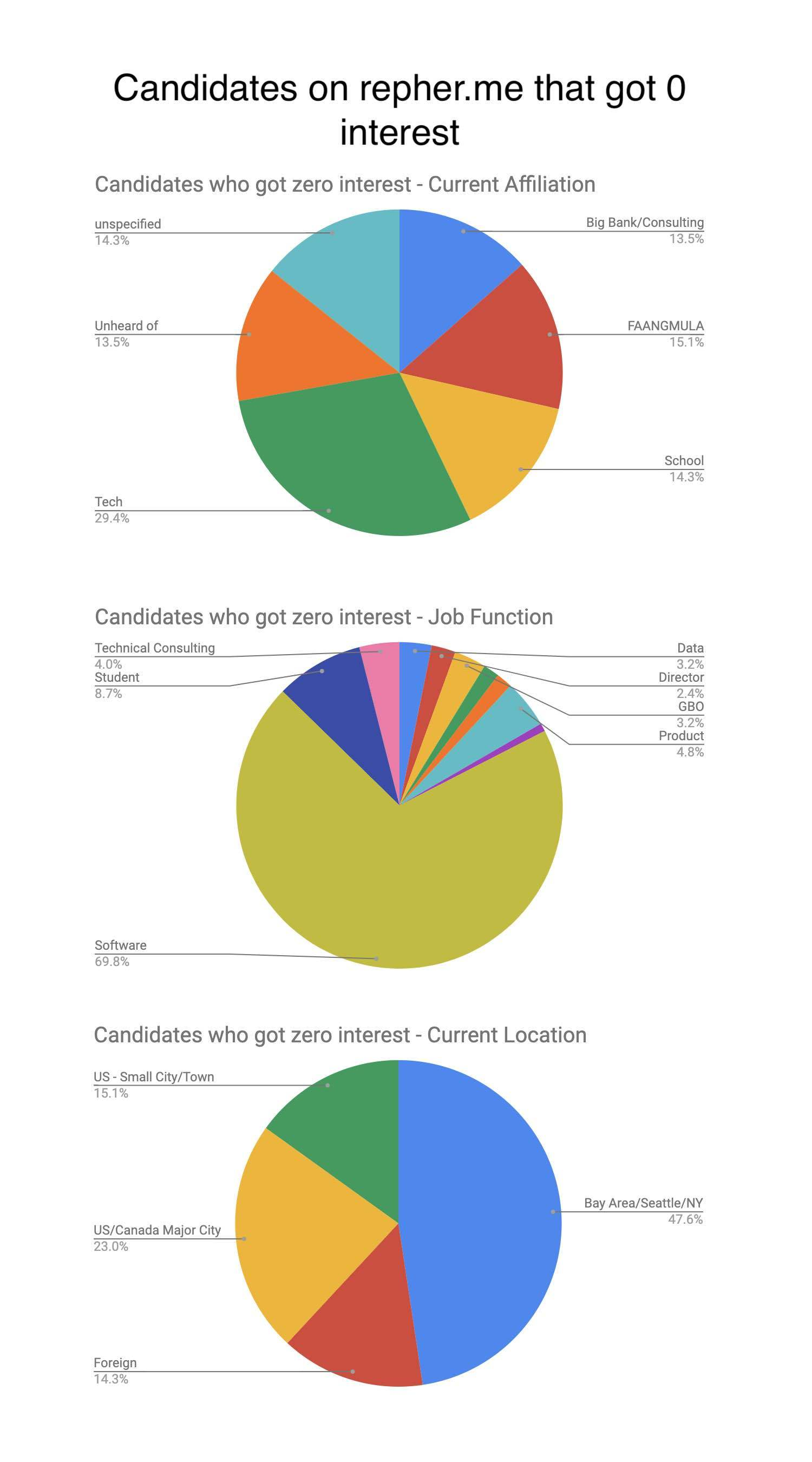 Who's getting the referrals? Sharing some data