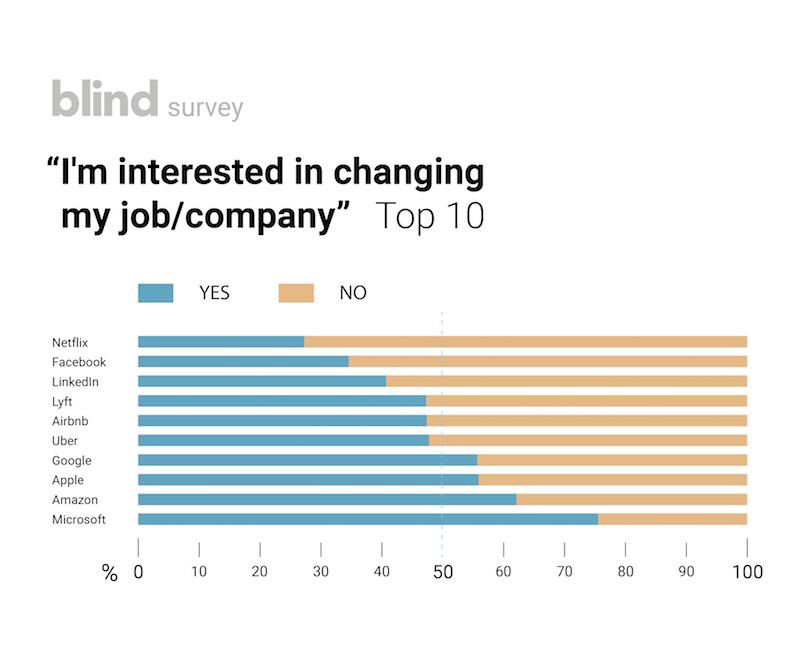 Tech Careers: LOL @ FACEBOOK - Blind