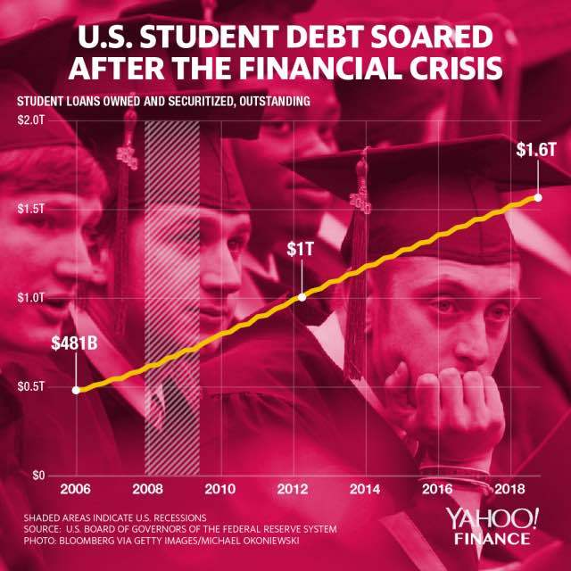 ELI5: Why is student debt in the US tripled in 10 year?
