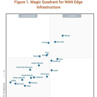 Silver Peak SD-WAN : WAN Edge Infrastructure Gartner Magic Quadrant