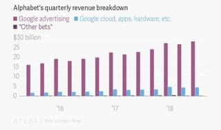 Is Google dead?