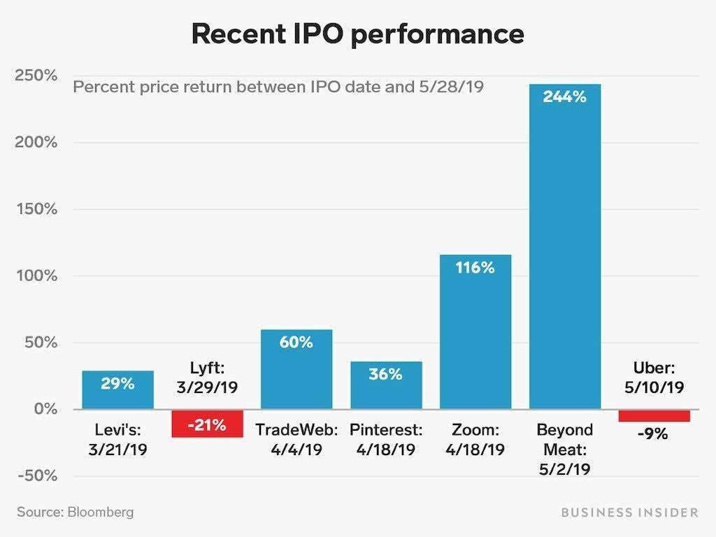IPOs 2019 - BYND crushed Uber & Lyft