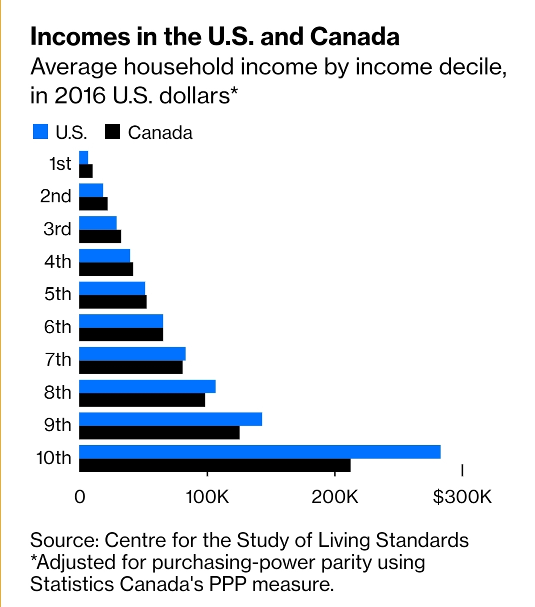 If you are not in FANG+, does it make sense to move to Canada for visa stability?