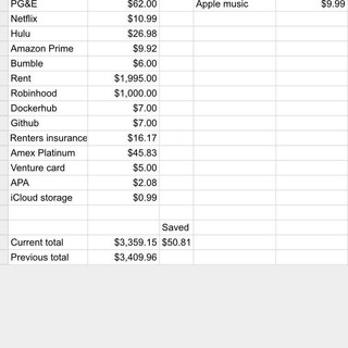 Are my recurring monthly expenses too high?