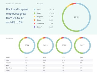 Facebook 2018 diversity report. Thoughts?