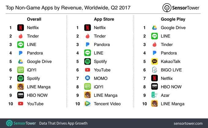 Tinder Growth - #2 highest grossing app