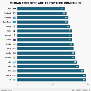 FB median age is 28! Why do we rarely see tech worker over 40?