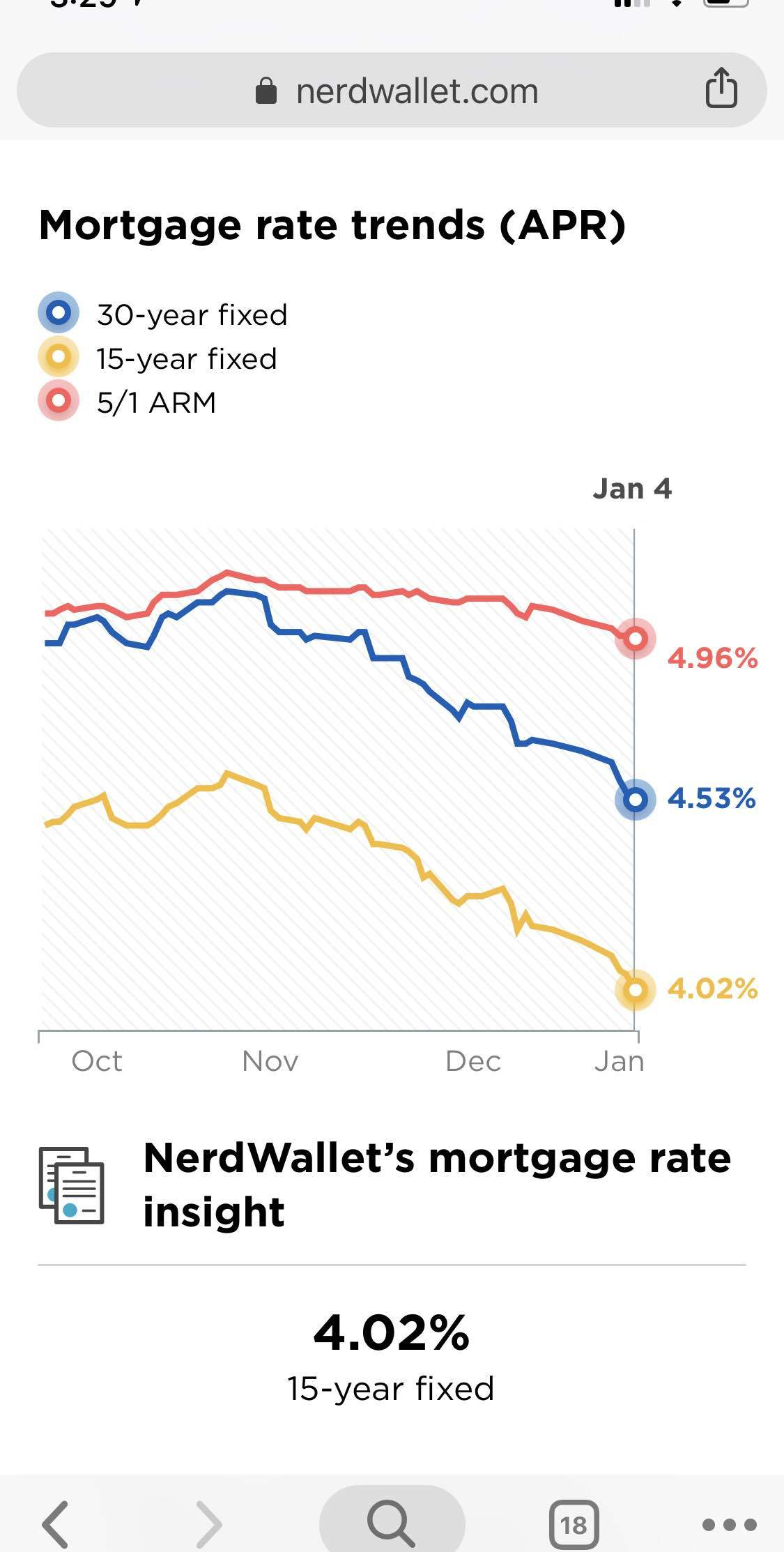 Mortgage rates going down