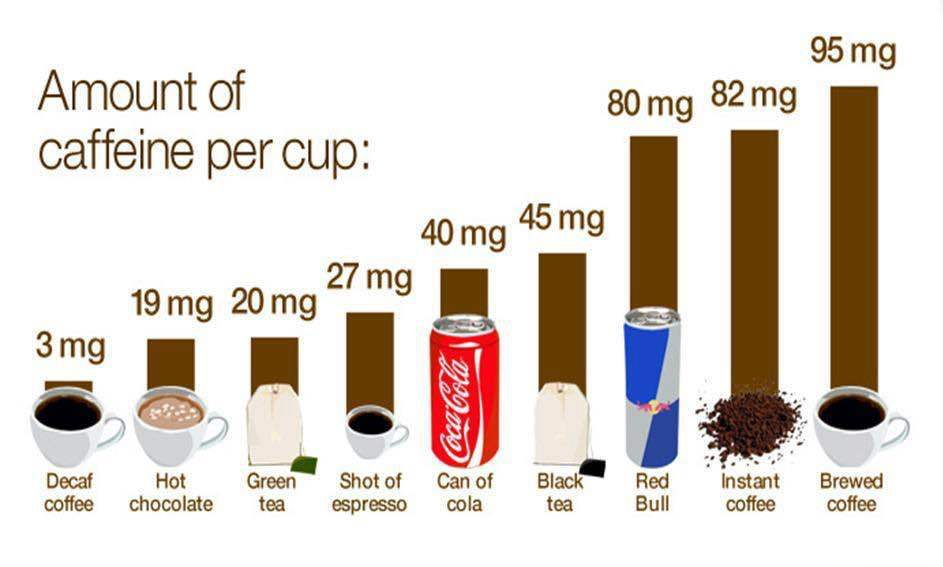 What's your daily caffeine intake?