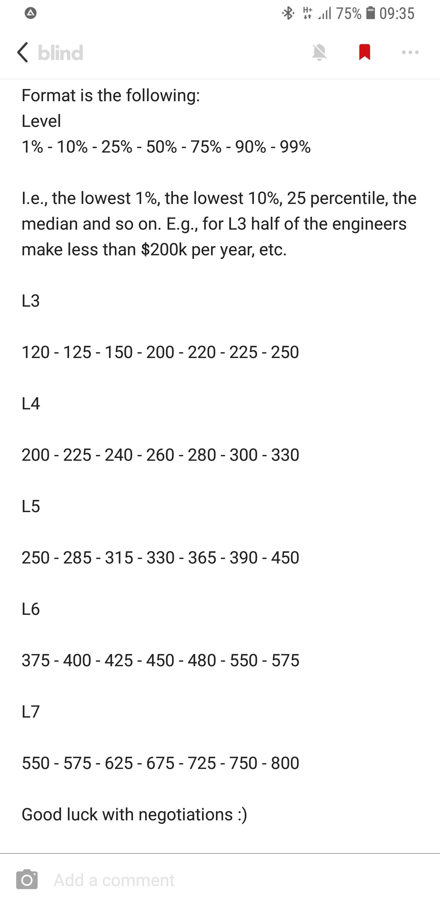 Compensation: Comp expectation for google l4 - Blind