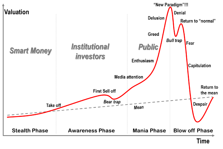 Close to the Bull Trap phase of the market cycle